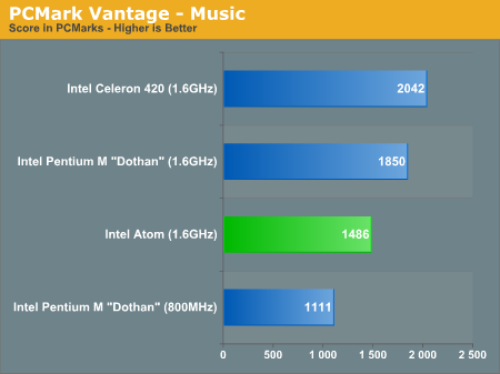 PCMark Vantage - Music