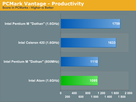 PCMark Vantage - Productivity