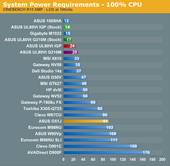 System Power Requirements - 100% CPU