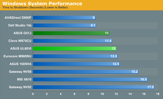 Windows System Performance