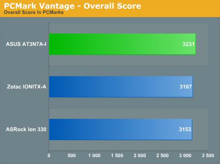 PCMark Vantage - Overall Score