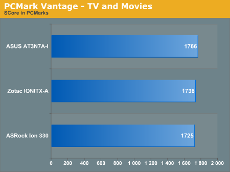 PCMark Vantage - TV and Movies