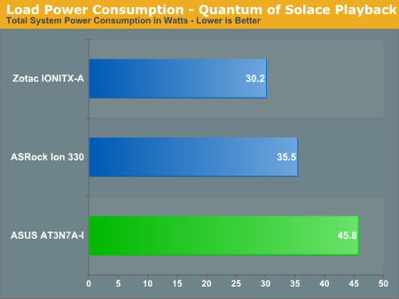 Load Power Consumption - Quantum of Solace Playback
