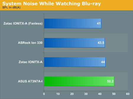 System Noise While Watching Blu-ray