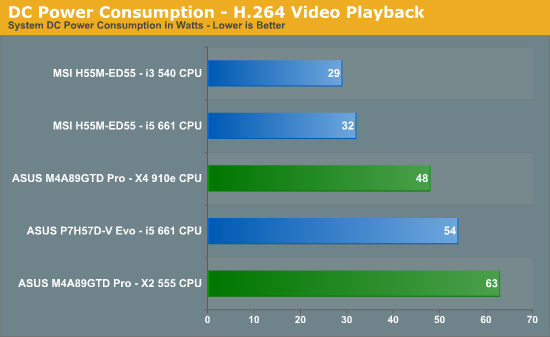 DC Power Consumption - H.264 Video Playback