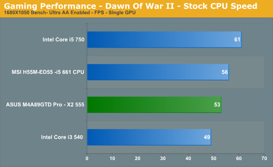 Gaming Performance - Dawn Of War II - Stock CPU Speed