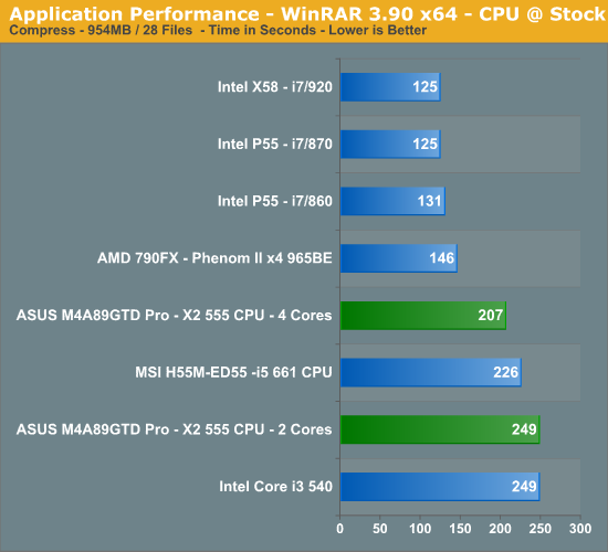 Application Performance - WinRAR 3.90 x64 - CPU @ Stock