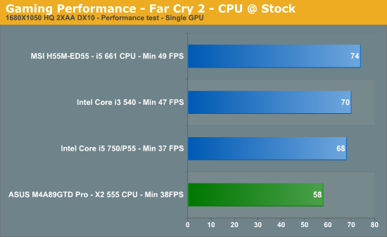 Gaming Performance - Far Cry 2 - CPU @ Stock