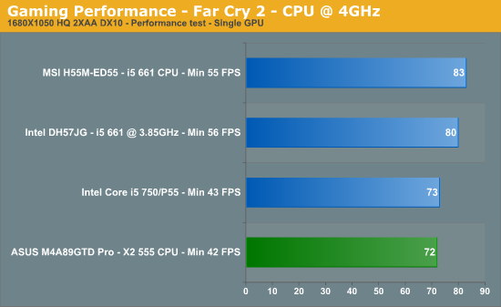 Gaming Performance - Far Cry 2 - CPU @ 4GHz