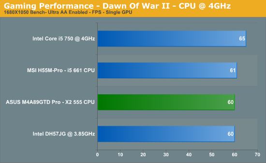 Gaming Performance - Dawn Of War II - CPU @ 4GHz