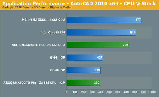 Application Performance - AutoCAD 2010 x64 - CPU @ Stock