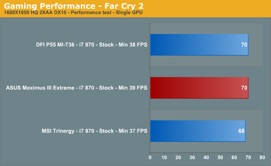 Gaming Performance - Far Cry 2
