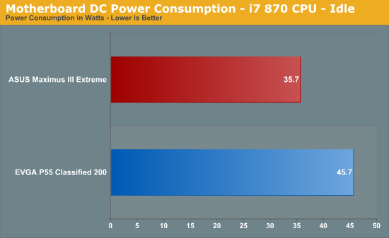 Motherboard DC Power Consumption - i7 870 CPU - Idle