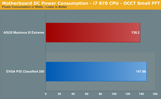 Motherboard DC Power Consumption - i7 870 CPU - OCCT Small FFT