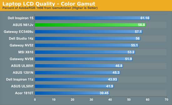 Laptop LCD Quality - Color Gamut