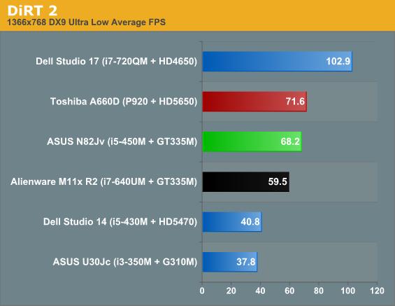 ASUS N82Jv-X2 Low and Medium Gaming - ASUS' N82Jv: Jack-Of