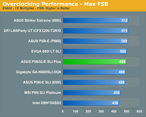 Overclocking Performance - Max FSB