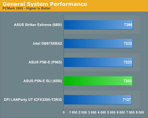 General System Performance