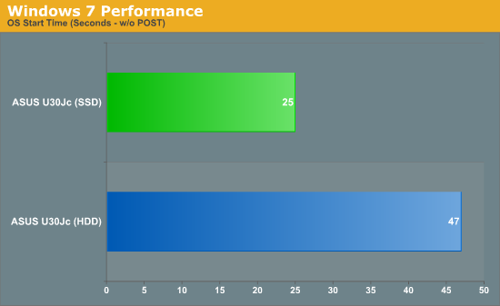 Windows 7 Performance