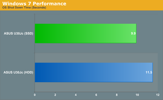 Windows 7 Performance