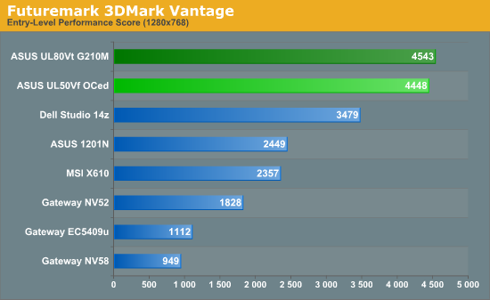 Futuremark 3DMark Vantage