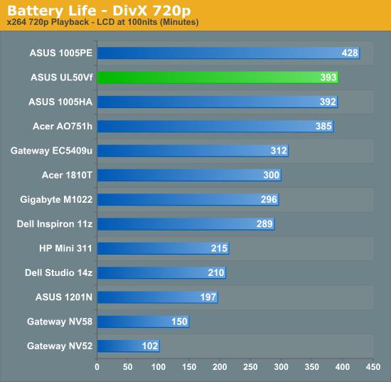 Battery Life - DivX 720p