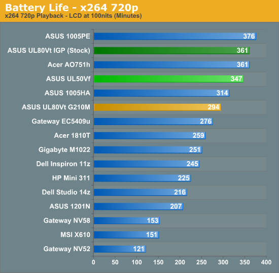 Battery Life - x264 720p
