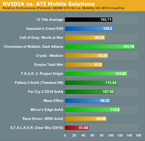 8800M GTX SLI vs. Mobility HD 4870 CrossFire