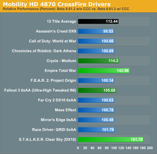 Mobility HD 4870 CrossFire Drivers