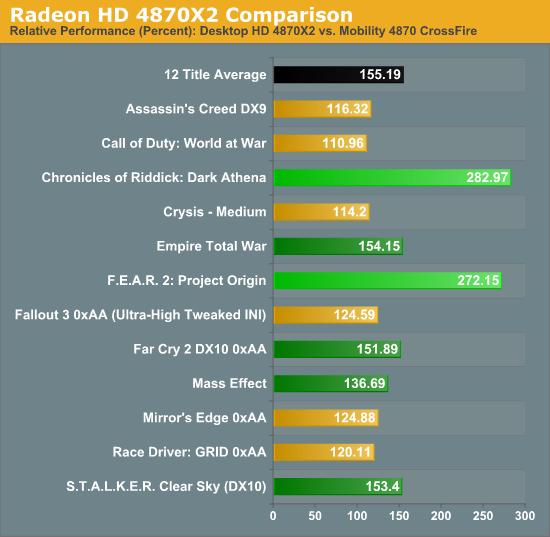 Radeon HD 4870X2 Comparison