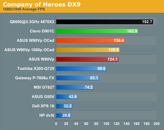 Company of Heroes DX9