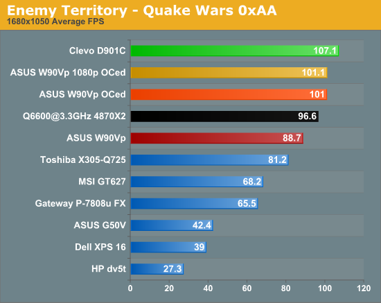 Enemy Territory -- Quake Wars 0xAA