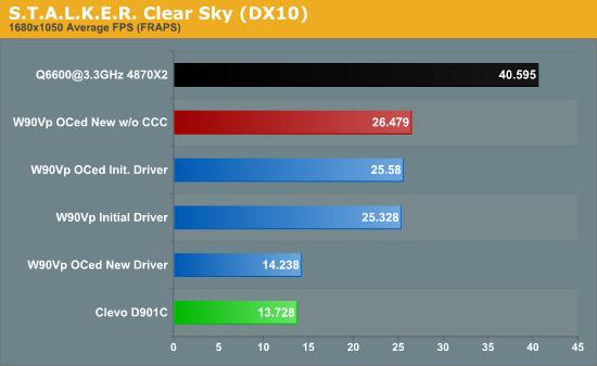 S.T.A.L.K.E.R. Clear Sky (DX10)