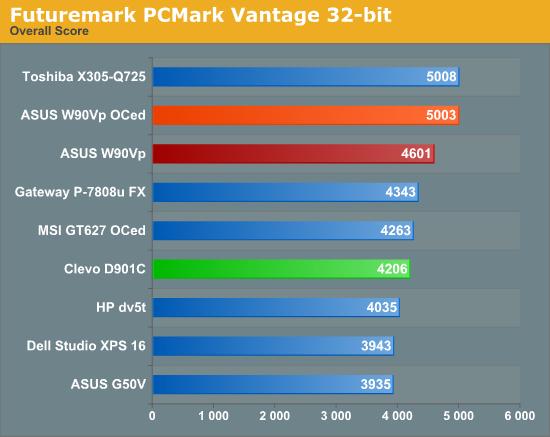 Futuremark PCMark Vantage 32-bit
