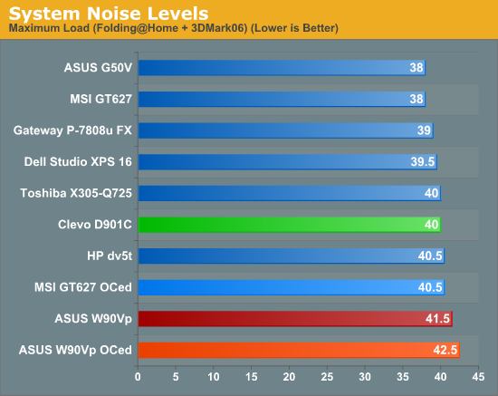 System Noise Levels