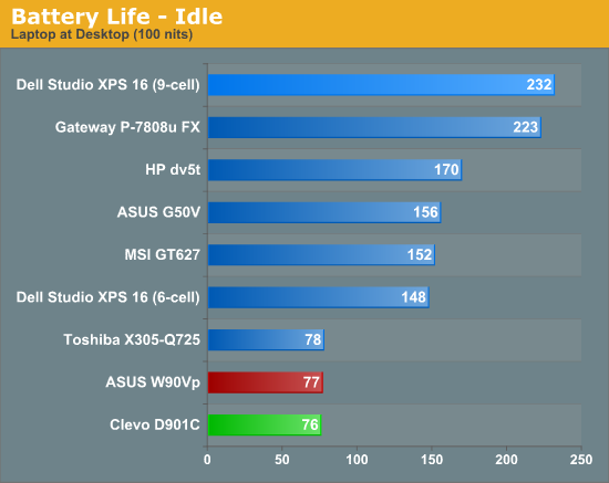 Battery Life -- Idle