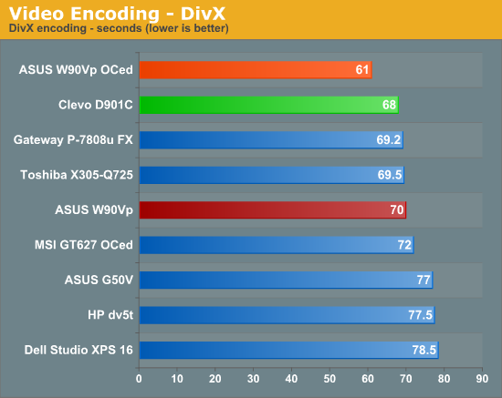 Video Encoding -- DivX