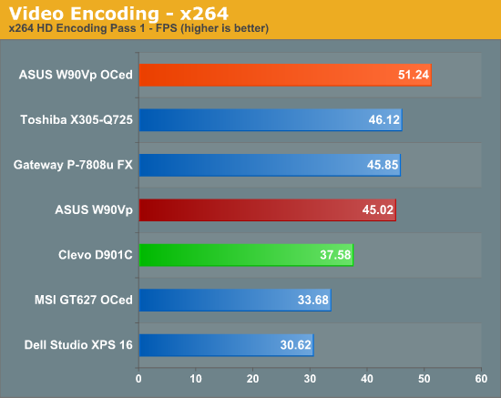 Video Encoding -- x264