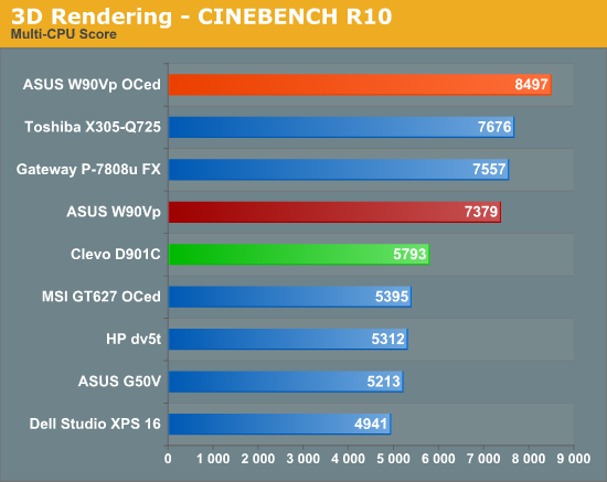 3D Rendering -- CINEBENCH R10