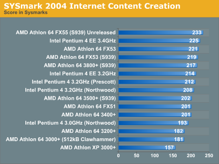 SYSmark 2004 Internet Content Creation