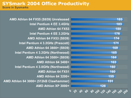 SYSmark 2004 Office Productivity