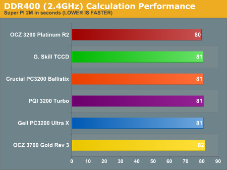 DDR400 (2.4GHz) Calculation Performance