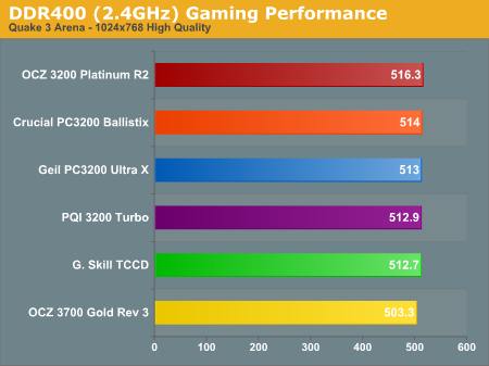 DDR400 (2.4GHz) Gaming Performance