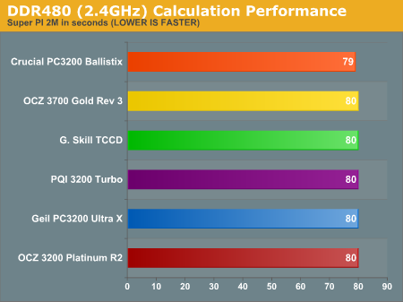 DDR480 (2.4GHz) Calculation Performance