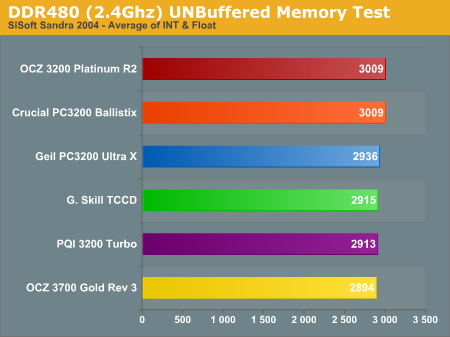 DDR480 (2.4Ghz) UNBuffered Memory Test