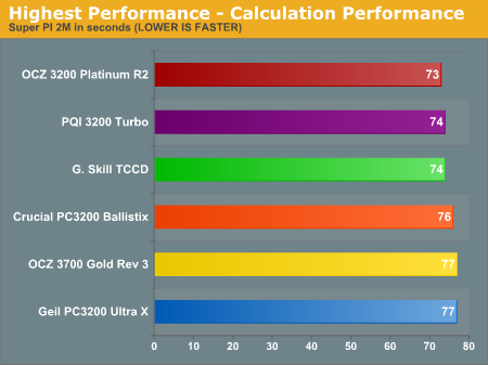 Highest Performance - Calculation Performance