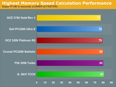 Highest Memory Speed Calculation Performance