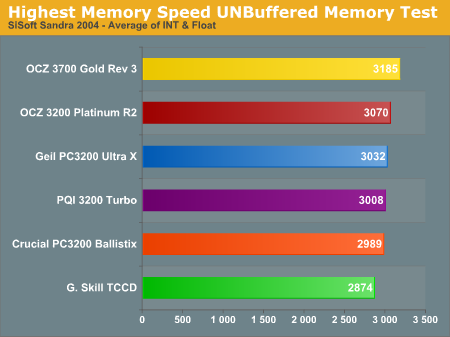 Highest Memory Speed UNBuffered Memory Test