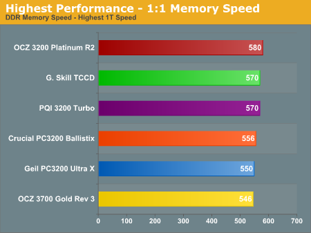 Highest Performance - 1:1 Memory Speed