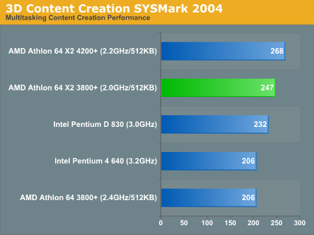 3D Content Creation SYSMark 2004